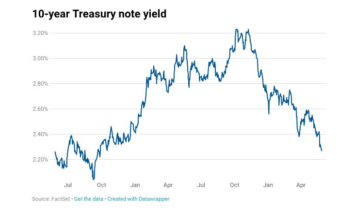 10-year Treasury yield drops to 19-month low as trade fights threaten US growth